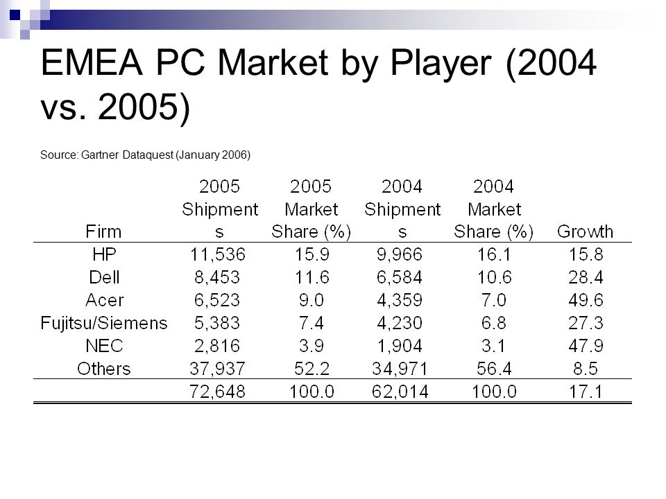 EMEA PC Market by Player (2004 vs. 2005) Source: Gartner Dataquest (January 2006)