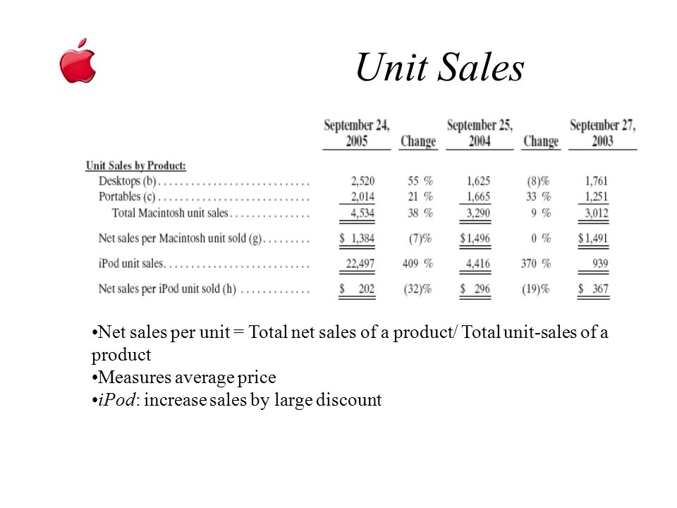 Unit Sales Sales by Products Net sales per unit = Total net sales of a product/ Total unit-sales of a product Measures average price iPod: increase sa