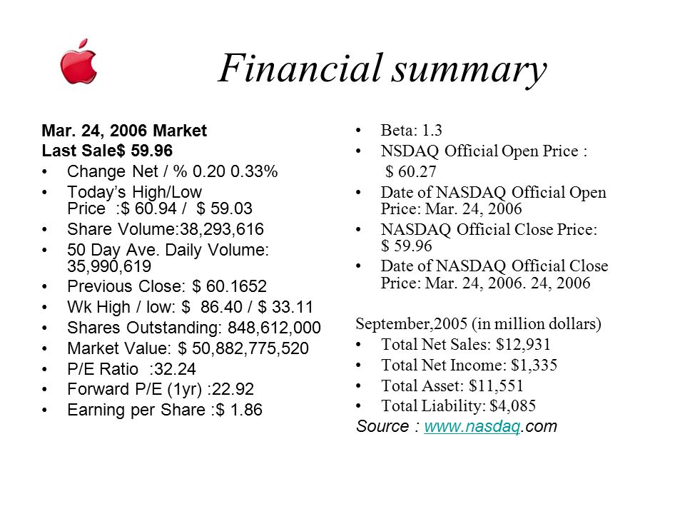 Financial summary Mar. 24, 2006 Market Last Sale$ 59.96 Change Net / % 0.20 0.33% Today's High/Low Price :$ 60.94 / $ 59.03 Share Volume:38,293,616 50