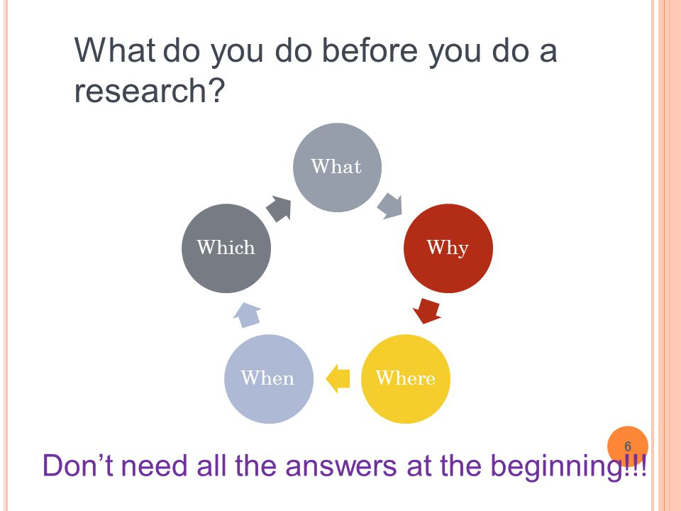 6 What do you do before you do a research? WhatWhyWhereWhenWhich Don't need all the answers at the beginning!!!