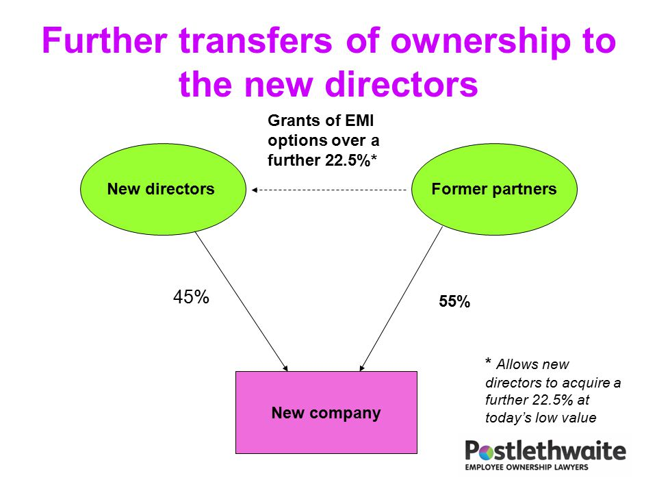 Further transfers of ownership to the new directors New company New directorsFormer partners 45% 55% Grants of EMI options over a further 22.5%* * All