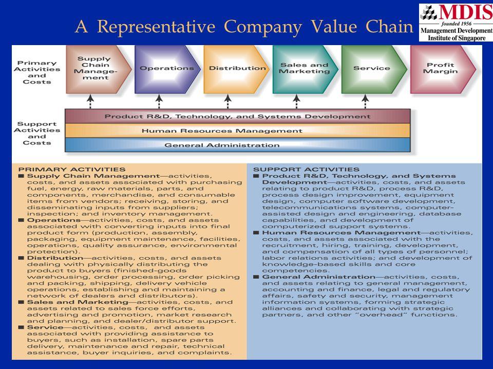 Lesson 3Module: JM006 A Representative Company Value Chain