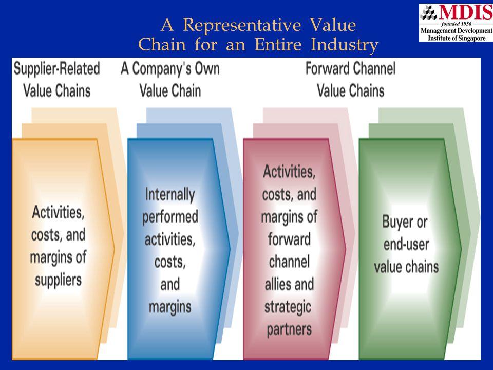 Lesson 3Module: JM006 A Representative Value Chain for an Entire Industry