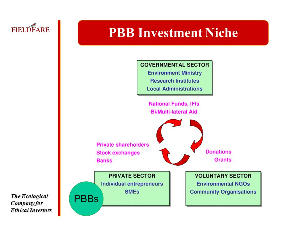 The Ecological Company for Ethical Investors PBB Investment Niche PBBs