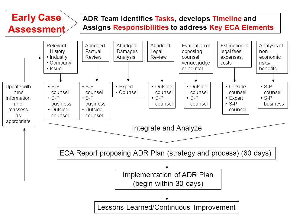 ADR Team identifies Tasks, develops Timeline and Assigns Responsibilities to address Key ECA Elements Update with new information and reassess as appropriate Relevant History Industry Company Issue Abridged Factual Review Abridged Damages Analysis Abridged Legal Review S-P counsel S-P business Outside counsel Expert Counsel Outside counsel S-P counsel Early Case Assessment Evaluation of opposing counsel, venue, judge or neutral Estimation of legal fees, expenses, costs Analysis of non- economic risks/ benefits S-P counsel S-P business Outside counsel S-P counsel Outside counsel Expert S-P counsel S-P business Integrate and Analyze ECA Report proposing ADR Plan (strategy and process) (60 days) Implementation of ADR Plan (begin within 30 days) Lessons Learned/Continuous Improvement