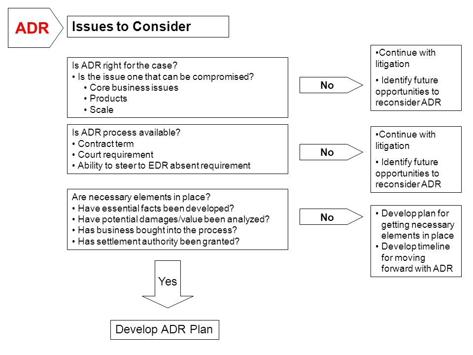 Issues to Consider Is ADR right for the case. Is the issue one that can be compromised.