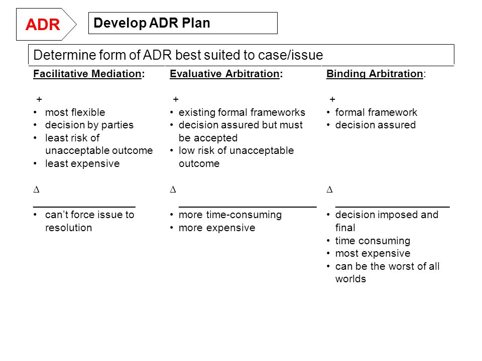 Determine form of ADR best suited to case/issue Facilitative Mediation: + most flexible decision by parties least risk of unacceptable outcome least expensive  _________________ can't force issue to resolution Evaluative Arbitration: + existing formal frameworks decision assured but must be accepted low risk of unacceptable outcome  _______________________ more time-consuming more expensive Binding Arbitration: + formal framework decision assured  ___________________ decision imposed and final time consuming most expensive can be the worst of all worlds Develop ADR Plan ADR