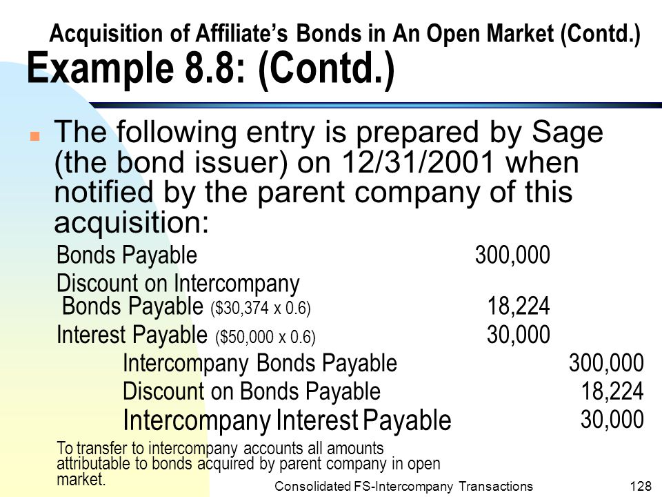 Consolidated FS-Intercompany Transactions127 Acquisition of Affiliate's Bonds in An Open Market (Contd.) Example 8.8: (Contd.) n Post prepared the following journal entry on 12/31/2001 to record the acquisition of Sage's bonds: Investment in Sage Company Bonds257,175 Intercompany Interest Receivable30,000 Cash 287,175 To record acquisition of $300,000 face amount of Sage Company's 10% bonds due Jan.