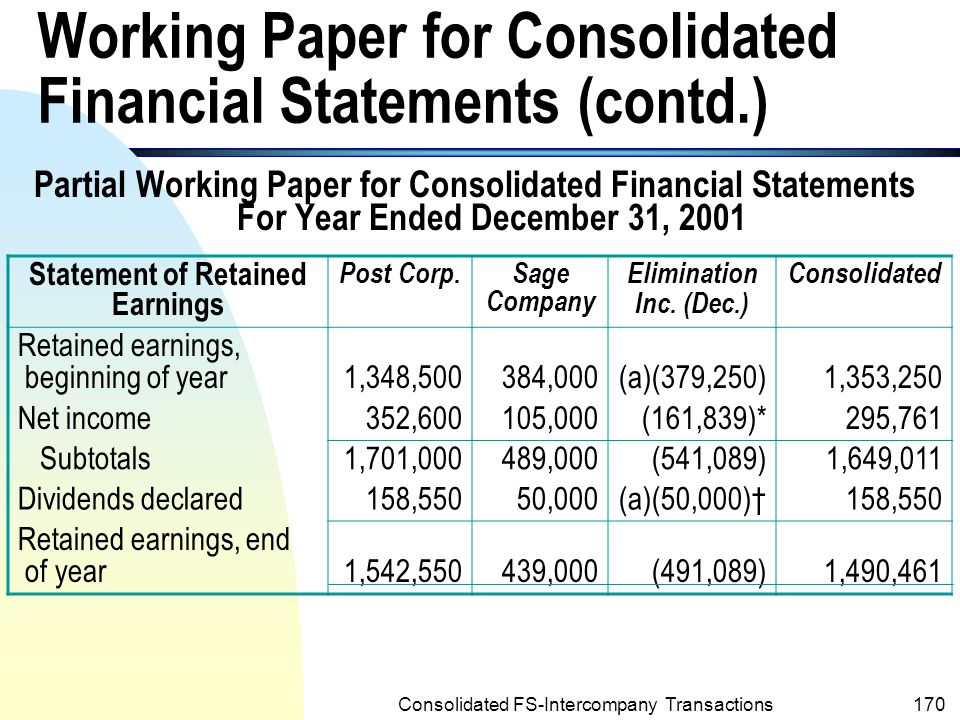 Consolidated FS-Intercompany Transactions169 Working Paper for Consolidated Financial Statements (for Year 2001) n The following is a partial working paper for Post Corporation and subsidiary for the year ended 12/31/2001.