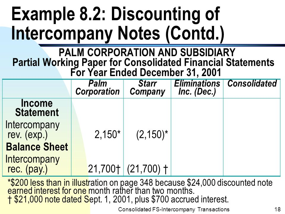 Consolidated FS-Intercompany Transactions17 Example 8.2: Discounting of Intercompany Notes (Contd.) n Under the note discounting assumption, the ledger accounts related to the intercompany notes would appear in the 12/31/2001 working paper for consolidated financial statements as follows: