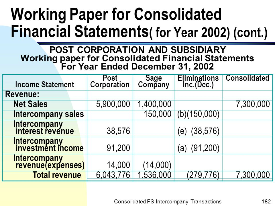 Consolidated FS-Intercompany Transactions181 The following is the working paper for consolidated financial statements for year 2002 of Post and its 95%-partially owned subsidiary: Working Paper for Consolidated Financial Statements ( for Year 2002) (cont.)