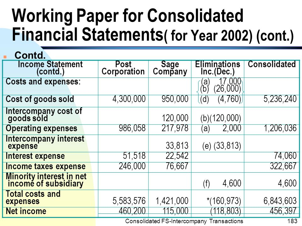 Consolidated FS-Intercompany Transactions182 POST CORPORATION AND SUBSIDIARY Working paper for Consolidated Financial Statements For Year Ended December 31, 2002 Income Statement Post Corporation Sage Company Eliminations Inc.(Dec.) Consolidated Revenue: Net Sales 5,900,0001,400,0007,300,000 Intercompany sales 150,000(b)(150,000) Intercompany interest revenue 38,576(e) (38,576) Intercompany investment income 91,200(a) (91,200) Intercompany revenue(expenses) 14,000(14,000) Total revenue 6,043,7761,536,000(279,776)7,300,000 Working Paper for Consolidated Financial Statements ( for Year 2002) (cont.)