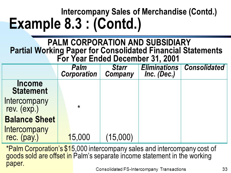 Consolidated FS-Intercompany Transactions32 Intercompany Sales of Merchandise (Contd.) Example 8.3 : (Contd.) n The following is a partial working paper for consolidated financial statements of Palm and subsidiary (include only the data related to this intercompany sale of merchandise at cost):