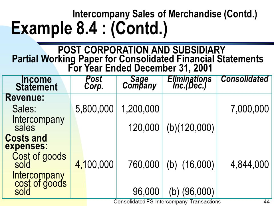 Consolidated FS-Intercompany Transactions43 Intercompany Sales of Merchandise (Contd.) Example 8.4 : (Contd.) n Entering the preceding eliminations in the working paper for consolidated financial statements results in the consolidated amounts shown below (amounts for total sales to outsiders and cost of goods sold are assumed):