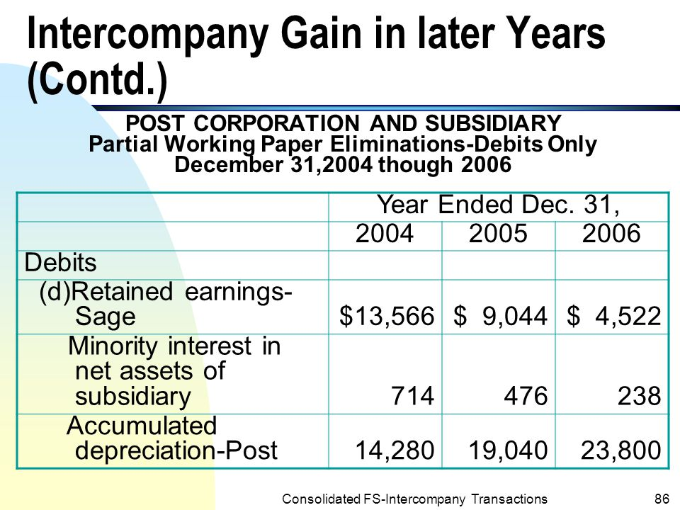 Consolidated FS-Intercompany Transactions85 Intercompany Gain in later Years (Contd.) n The sum of the debit amounts for retained earnings and minority interest in net assets represents the unrealized portion of the intercompany gain at the beginning of the year.