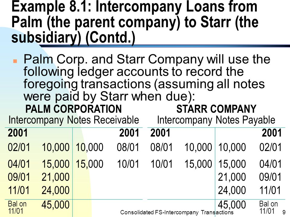 Consolidated FS-Intercompany Transactions8 Example 8.1: Intercompany Loans from Palm (the parent company) to Starr (the subsidiary) n Assume that Palm Corp.