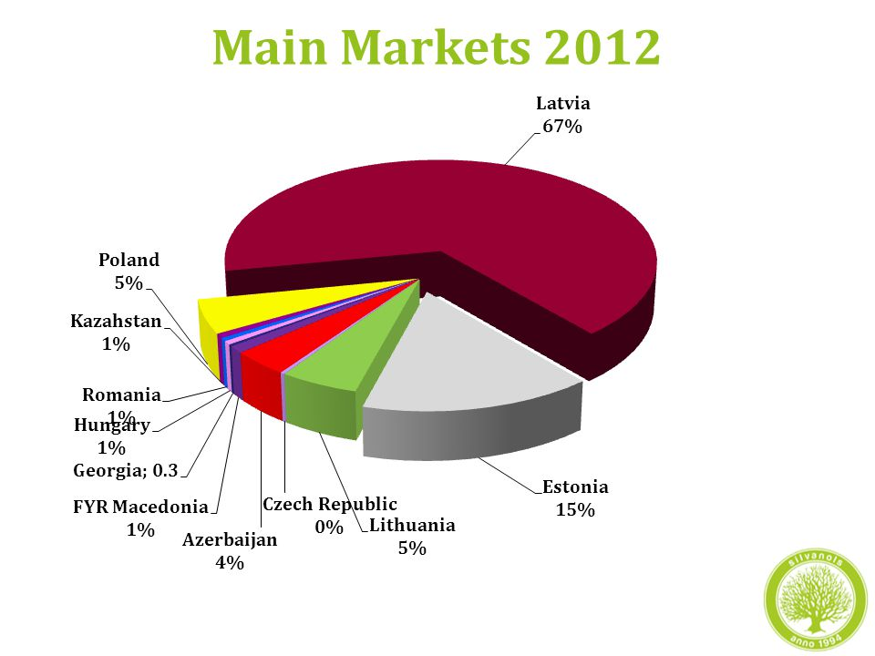 Main Markets 2012