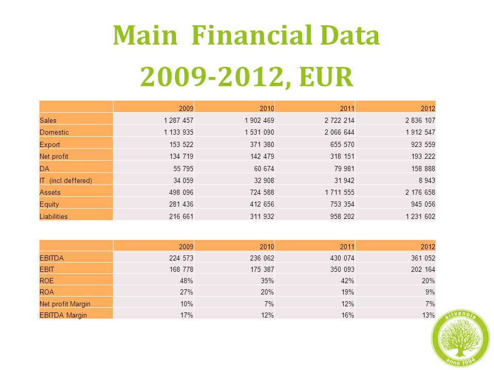 Main Financial Data 2009-2012, EUR 2009201020112012 Sales1 287 4571 902 4692 722 2142 836 107 Domestic1 133 9351 531 0902 066 6441 912 547 Export153 522371 380655 570923 559 Net profit134 719142 479318 151193 222 DA55 79560 67479 981158 888 IT (incl deffered)34 05932 90831 9428 943 Assets498 096724 5881 711 5552 176 658 Equity281 436412 656753 354945 056 Liabilities216 661311 932958 2021 231 602 2009201020112012 EBITDA224 573236 062430 074361 052 EBIT168 778175 387350 093202 164 ROE48%35%42%20% ROA27%20%19%9% Net profit Margin10%7%12%7% EBITDA Margin17%12%16%13%