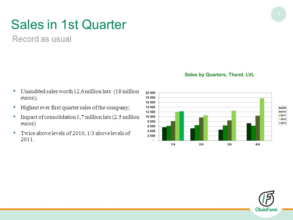 5 Profit of 1st Quarter A small step back Preliminary at 2 million lats (2.8 million euros); Two months of absence of Ukraine left an impact; Almost twice as high as year ago; Still, one of the best quarters in corporate history.