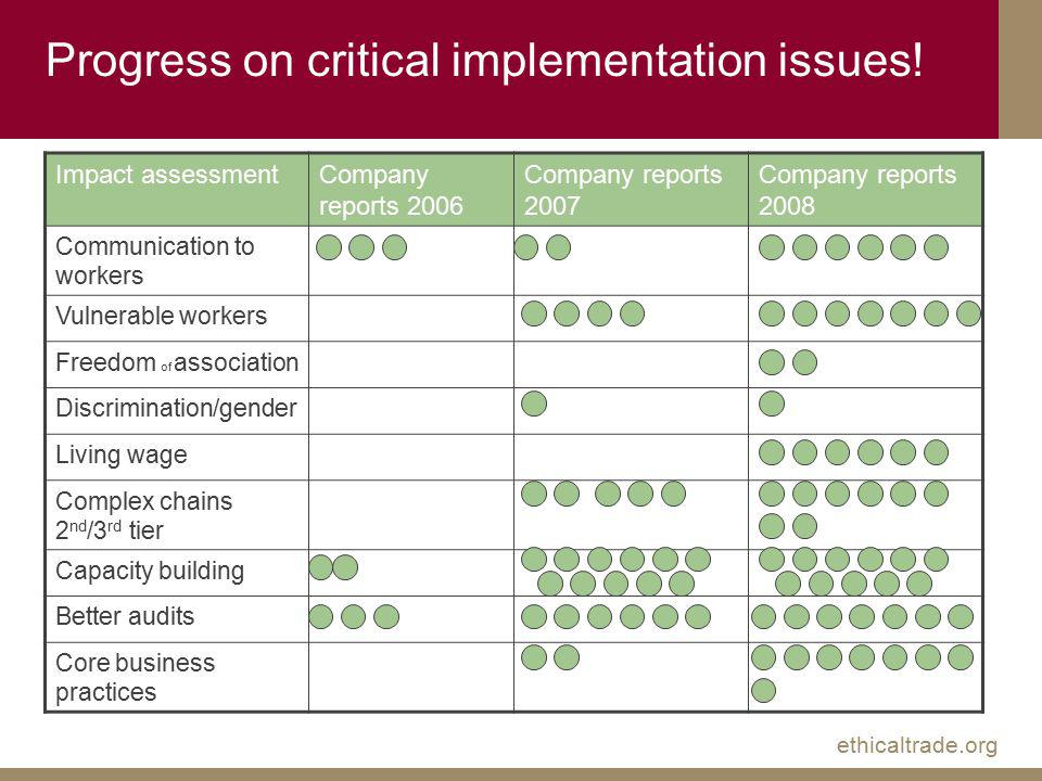 ethicaltrade.org Progress on critical implementation issues.
