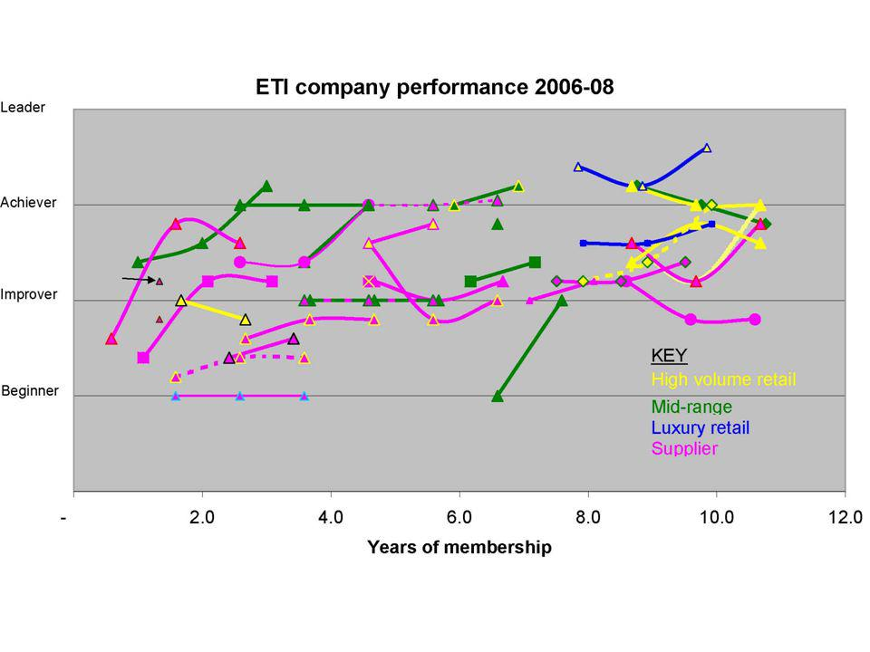 ethicaltrade.org Overall performance