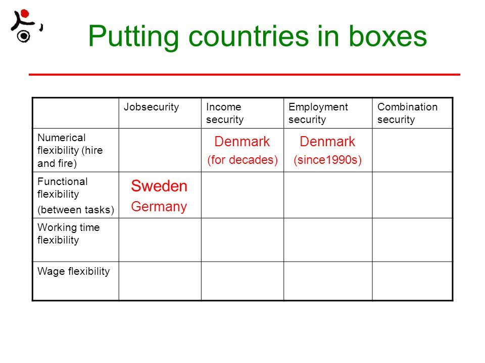 Putting countries in boxes JobsecurityIncome security Employment security Combination security Numerical flexibility (hire and fire) Denmark (for decades) Denmark (since1990s) Functional flexibility (between tasks) Sweden Germany Working time flexibility Wage flexibility