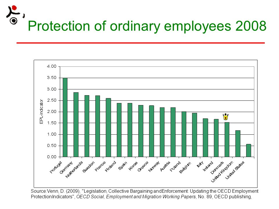 Protection of ordinary employees 2008 Source:Venn, D. (2009),