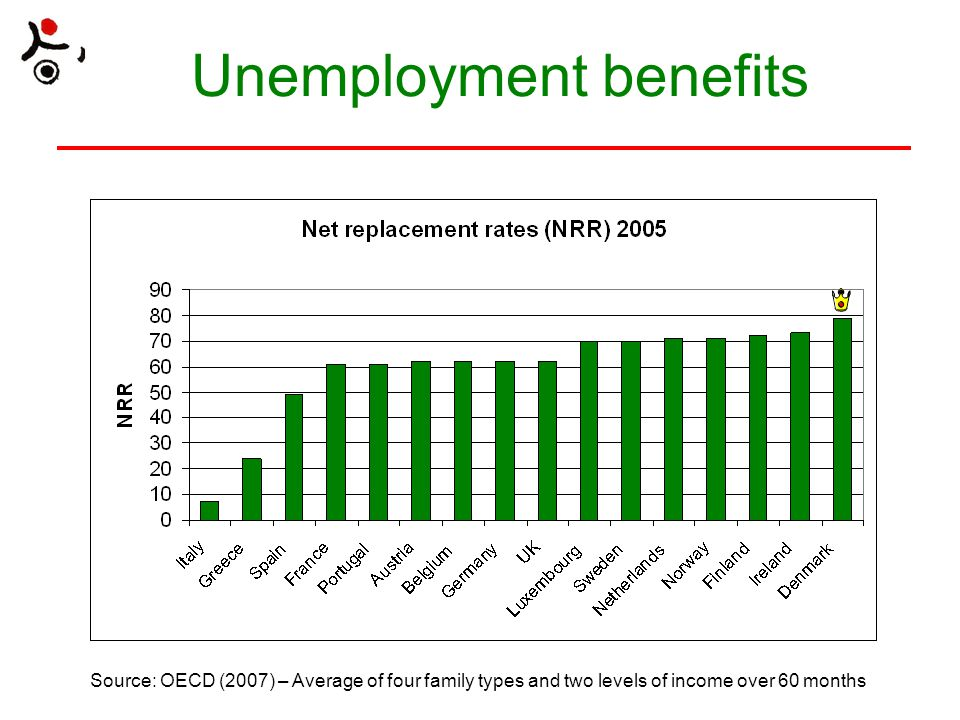 Unemployment benefits Source: OECD (2007) – Average of four family types and two levels of income over 60 months