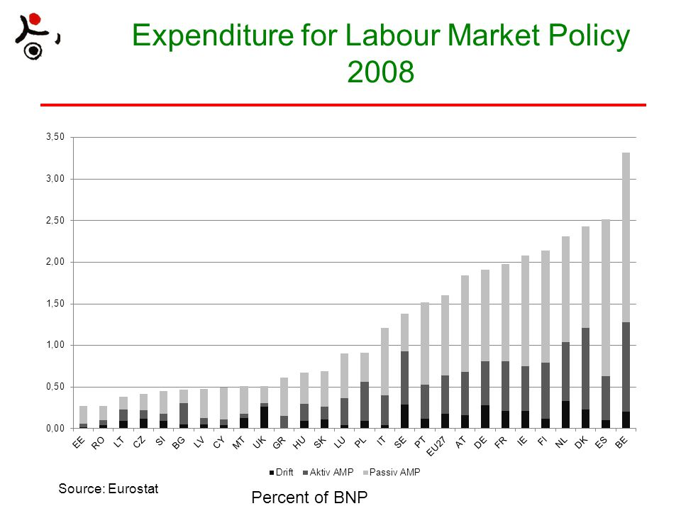 Expenditure for Labour Market Policy 2008 Source: Eurostat Percent of BNP