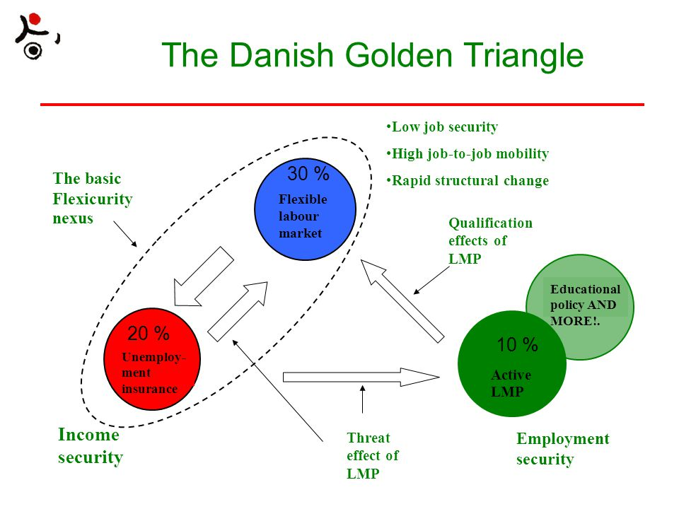 The Danish Golden Triangle Flexible labour market Unemploy- ment insurance Active LMP The basic Flexicurity nexus Threat effect of LMP Qualification effects of LMP Low job security High job-to-job mobility Rapid structural change Income security Employment security Educational policy AND MORE!.