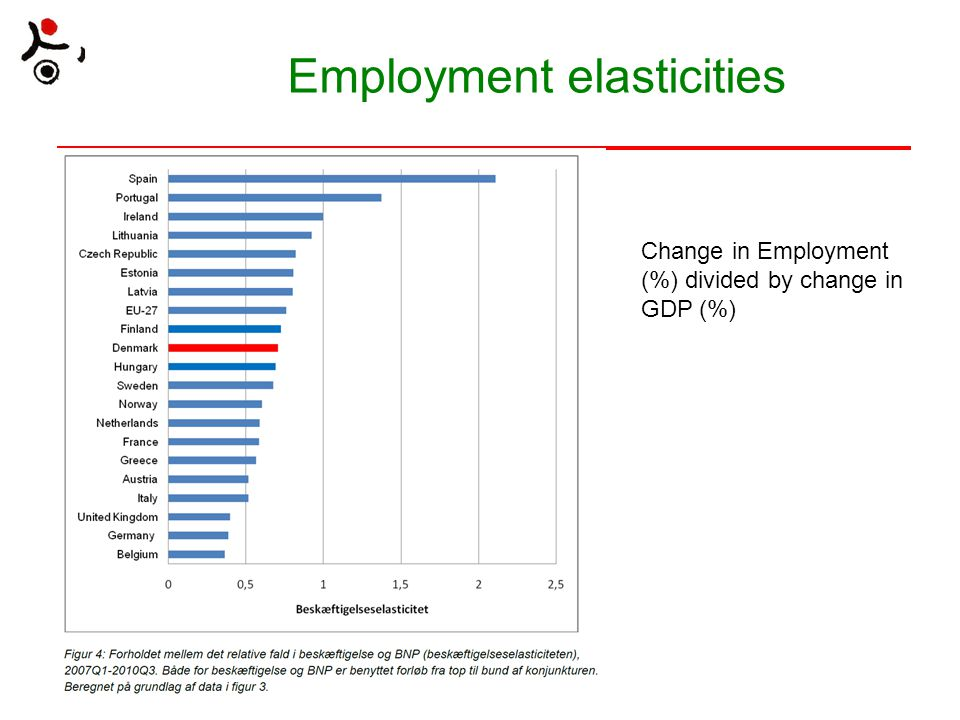 Employment elasticities Change in Employment (%) divided by change in GDP (%)