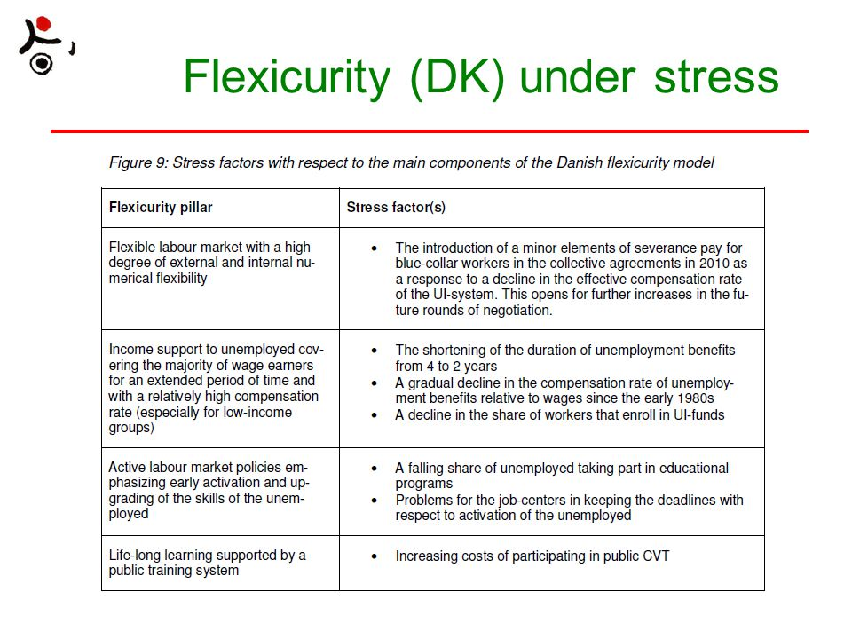 Flexicurity (DK) under stress