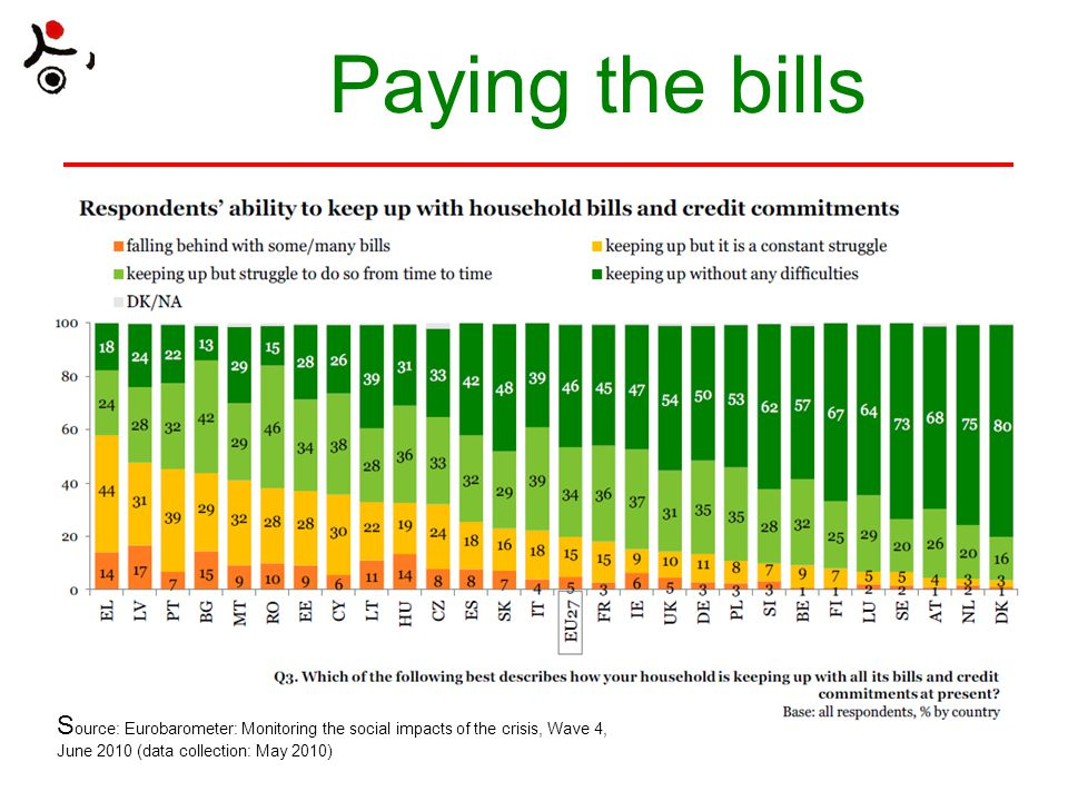 Paying the bills S ource: Eurobarometer: Monitoring the social impacts of the crisis, Wave 4, June 2010 (data collection: May 2010)