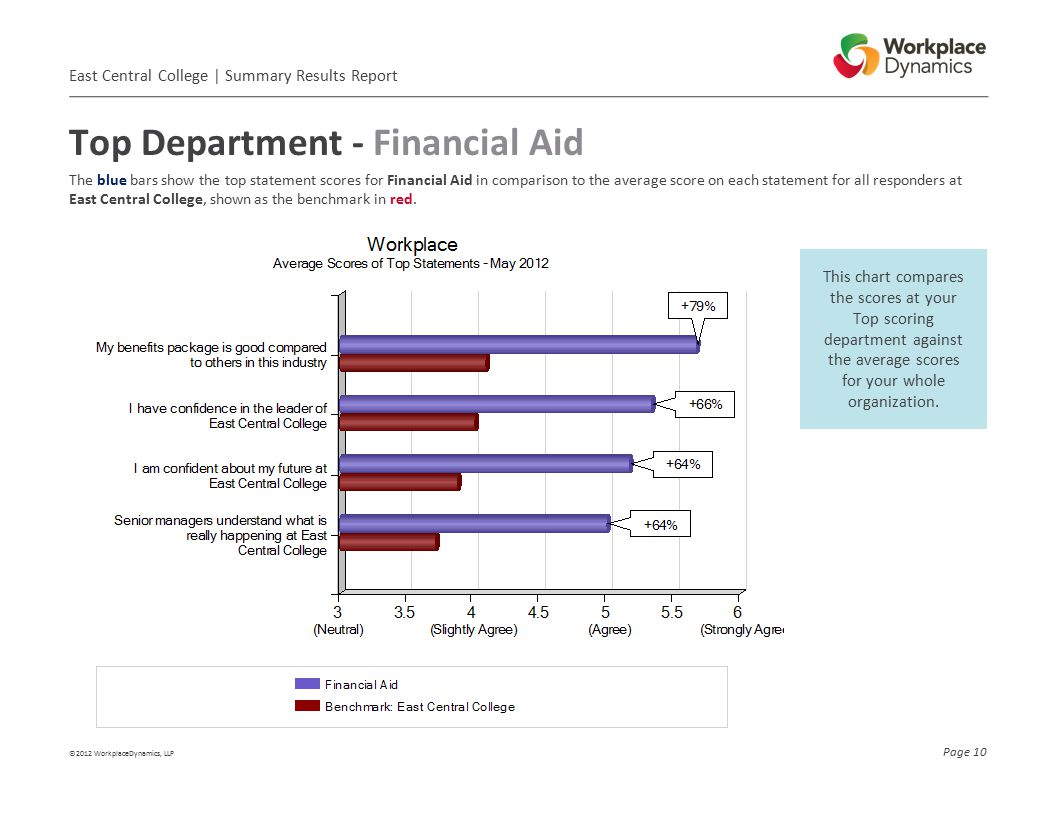 Top Department - Financial Aid ©2012 WorkplaceDynamics, LLP Page 10 This chart compares the scores at your Top scoring department against the average scores for your whole organization.