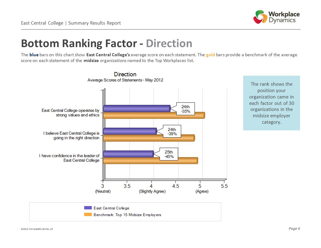 Bottom Ranking Factor - Direction ©2012 WorkplaceDynamics, LLP Page 4 The rank shows the position your organization came in each factor out of 30 organizations in the midsize employer category.