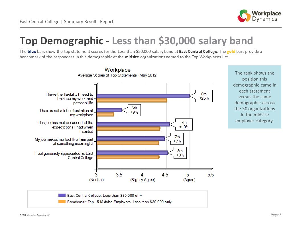 Results by Department East Central College   Summary Results Report ©2012 WorkplaceDynamics, LLP Page 8