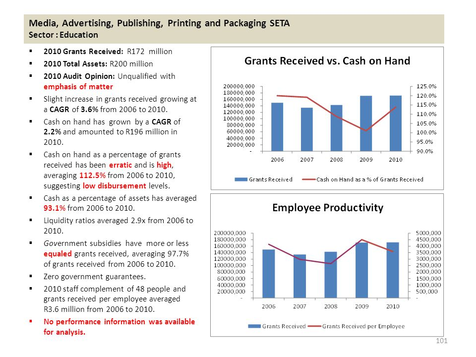 Media, Advertising, Publishing, Printing and Packaging SETA Sector : Education  2010 Grants Received: R172 million  2010 Total Assets: R200 million  2010 Audit Opinion: Unqualified with emphasis of matter  Slight increase in grants received growing at a CAGR of 3.6% from 2006 to 2010.