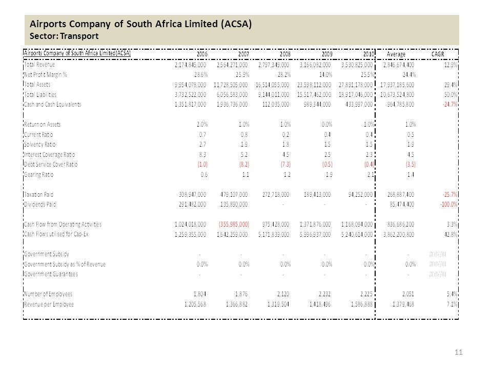 Airports Company of South Africa Limited (ACSA) Sector: Transport 11