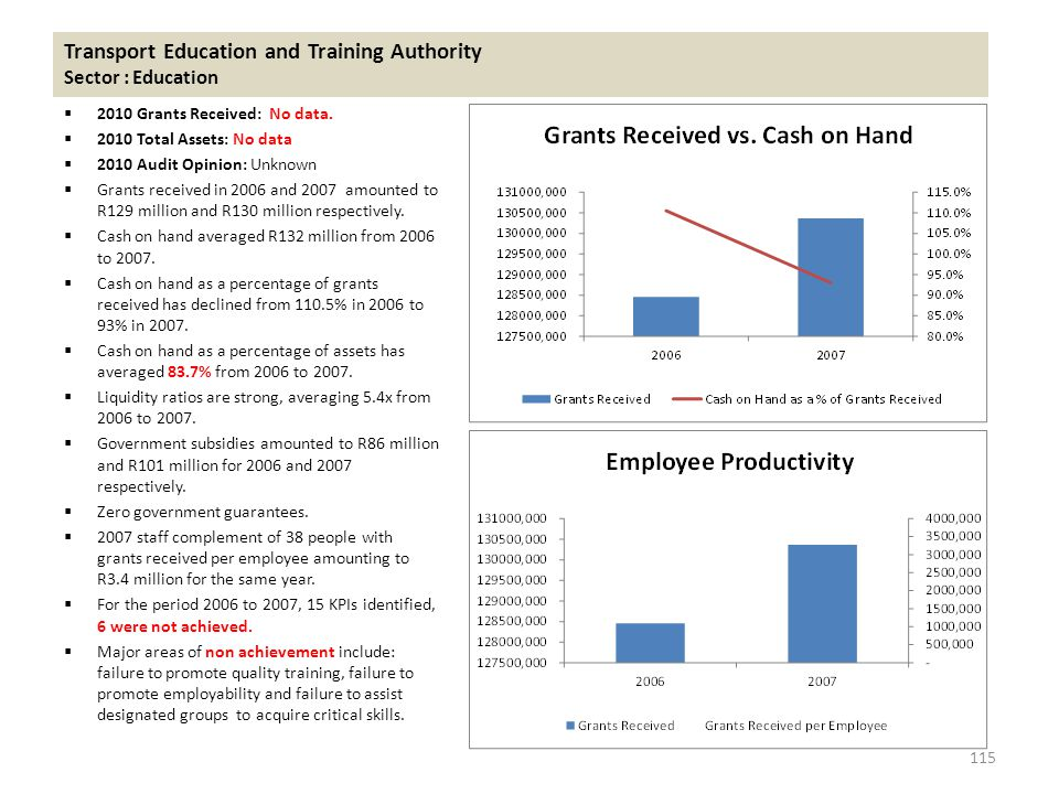 Transport Education and Training Authority Sector : Education  2010 Grants Received: No data.