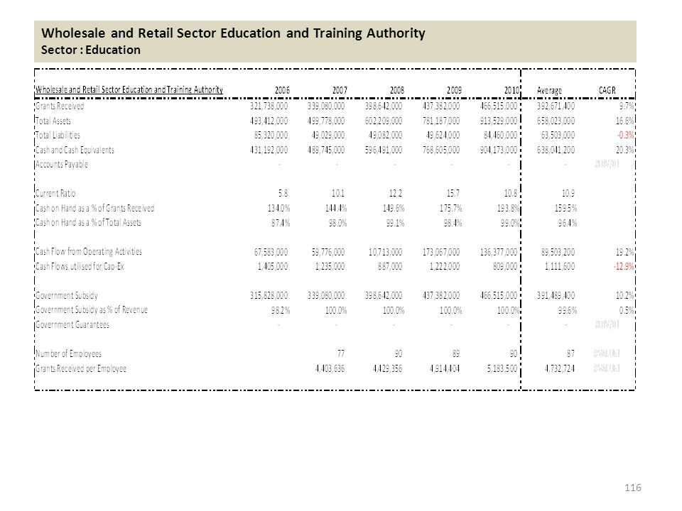 Wholesale and Retail Sector Education and Training Authority Sector : Education 116