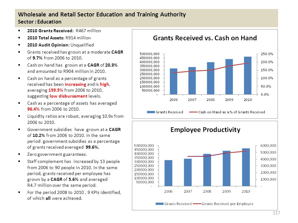 Wholesale and Retail Sector Education and Training Authority Sector : Education  2010 Grants Received: R467 million  2010 Total Assets: R914 million  2010 Audit Opinion: Unqualified  Grants received has grown at a moderate CAGR of 9.7% from 2006 to 2010.