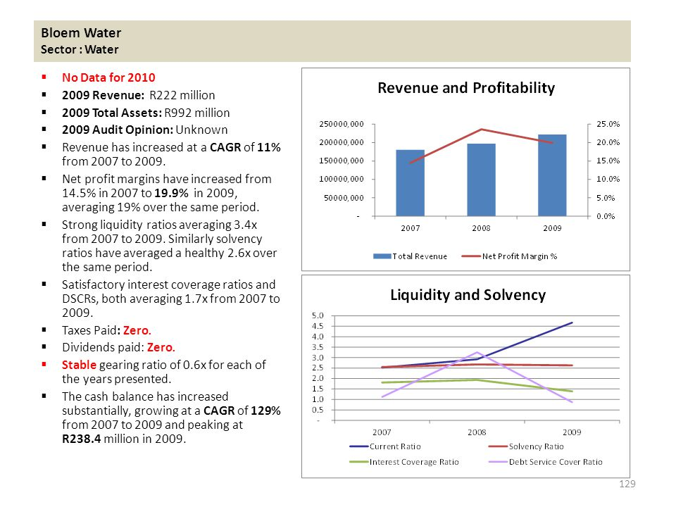 Bloem Water Sector : Water  No Data for 2010  2009 Revenue: R222 million  2009 Total Assets: R992 million  2009 Audit Opinion: Unknown  Revenue has increased at a CAGR of 11% from 2007 to 2009.
