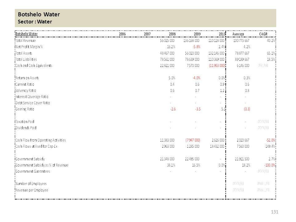 Botshelo Water Sector : Water 131