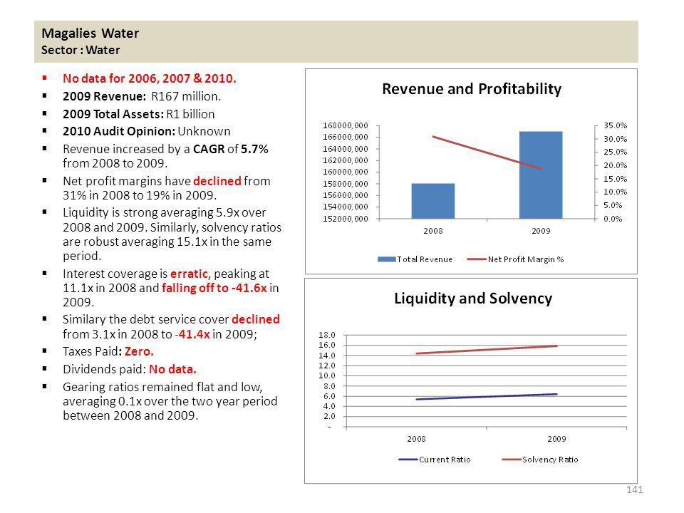 Magalies Water Sector : Water  No data for 2006, 2007 & 2010.