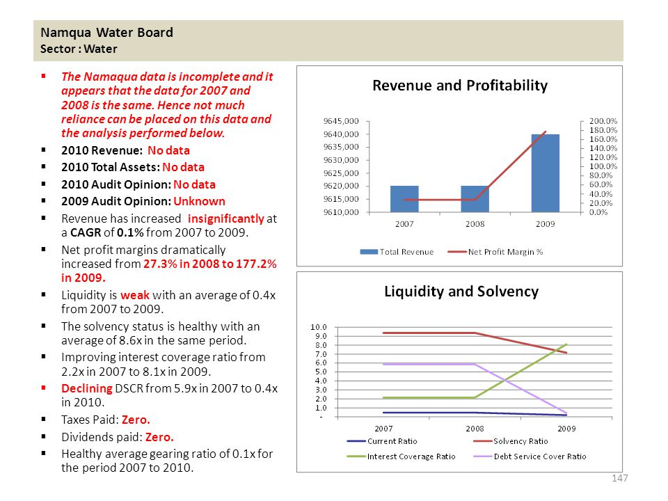 Namqua Water Board Sector : Water  The Namaqua data is incomplete and it appears that the data for 2007 and 2008 is the same.