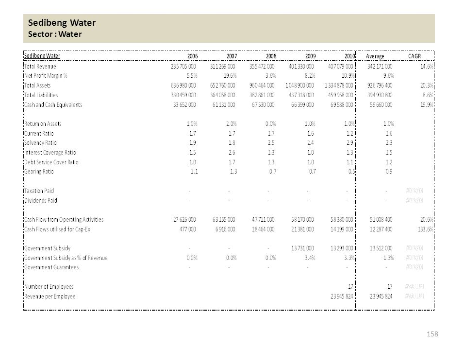 Sedibeng Water Sector : Water 158