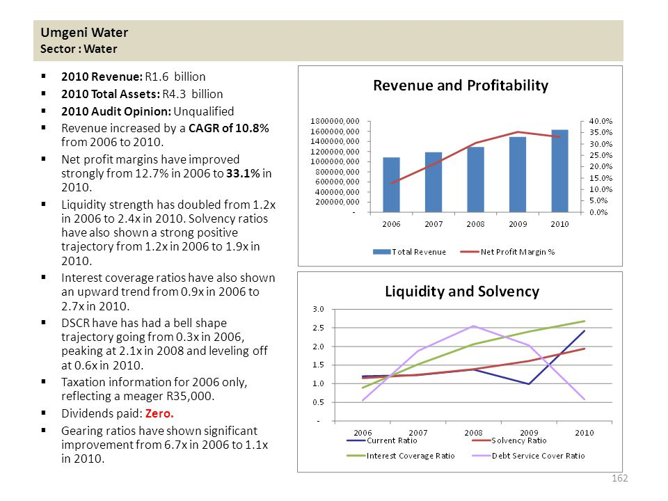 Umgeni Water Sector : Water  2010 Revenue: R1.6 billion  2010 Total Assets: R4.3 billion  2010 Audit Opinion: Unqualified  Revenue increased by a CAGR of 10.8% from 2006 to 2010.