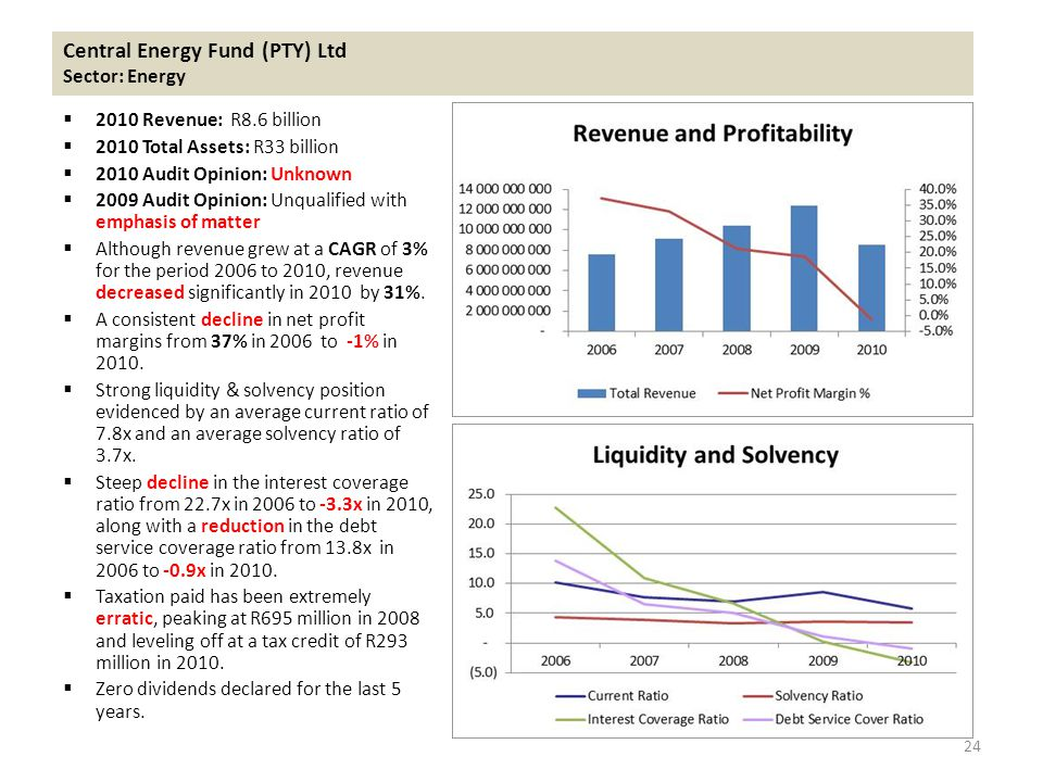 Central Energy Fund (PTY) Ltd Sector: Energy  2010 Revenue: R8.6 billion  2010 Total Assets: R33 billion  2010 Audit Opinion: Unknown  2009 Audit Opinion: Unqualified with emphasis of matter  Although revenue grew at a CAGR of 3% for the period 2006 to 2010, revenue decreased significantly in 2010 by 31%.