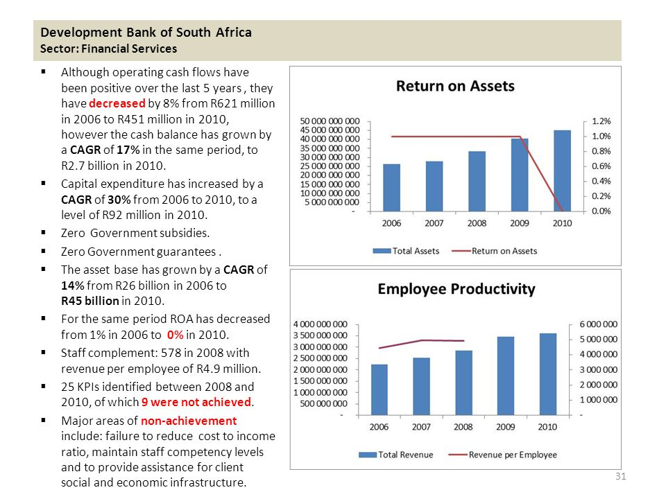  Although operating cash flows have been positive over the last 5 years, they have decreased by 8% from R621 million in 2006 to R451 million in 2010, however the cash balance has grown by a CAGR of 17% in the same period, to R2.7 billion in 2010.