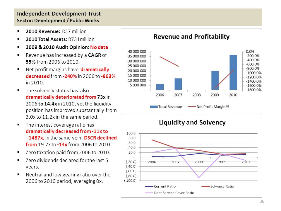 Independent Development Trust Sector: Development / Public Works  2010 Revenue: R37 million  2010 Total Assets: R731million  2009 & 2010 Audit Opinion: No data  Revenue has increased by a CAGR of 55% from 2006 to 2010.